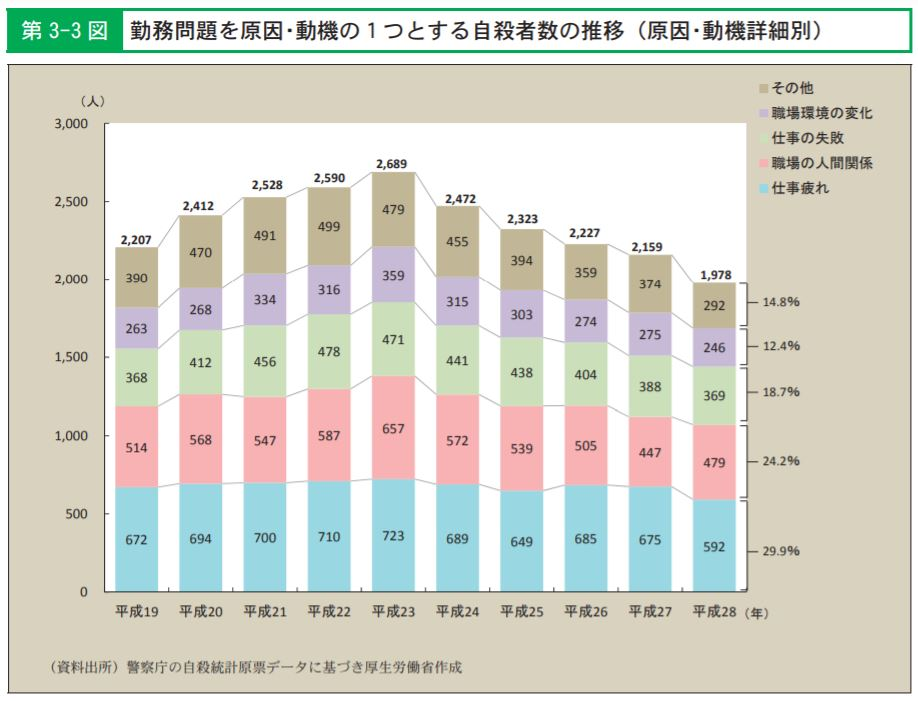 勤務問題による自殺者の数