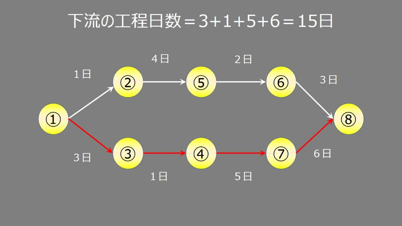 nmatPERT図3