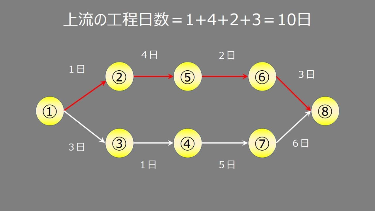 nmatPERT図2